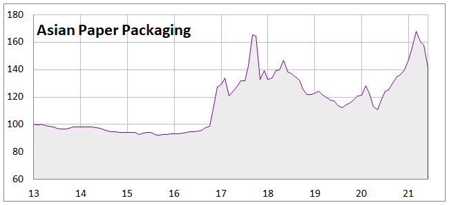 European Packaging Price Index | RISI
