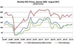 Monthly OCC Prices, Jan 2008 - Aug 2013 ($US/Tonne)