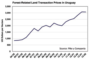 Forest-Related Transaction Prices in Uruguay