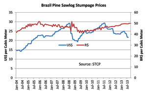 Brazil Pine Sawlog Stumpage Prices