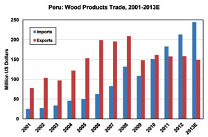 Peru: Wood Products Trade, 2001-2013E