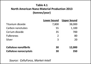 North American Nano Material Production 2013 (tonnes/year)