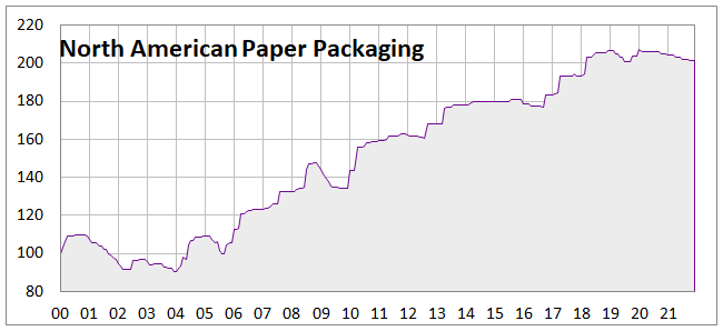 Pulp and Paper Price Index | RISI