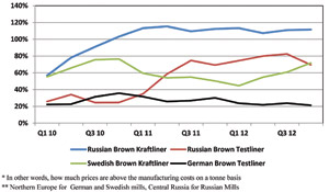 Comparative Analysis of Profitability of Containerboard Production in Western Europe and Russia